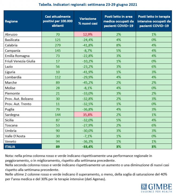 Vaccini: in Valle d'Aosta il 30,8% della popolazione ha completato il ciclo