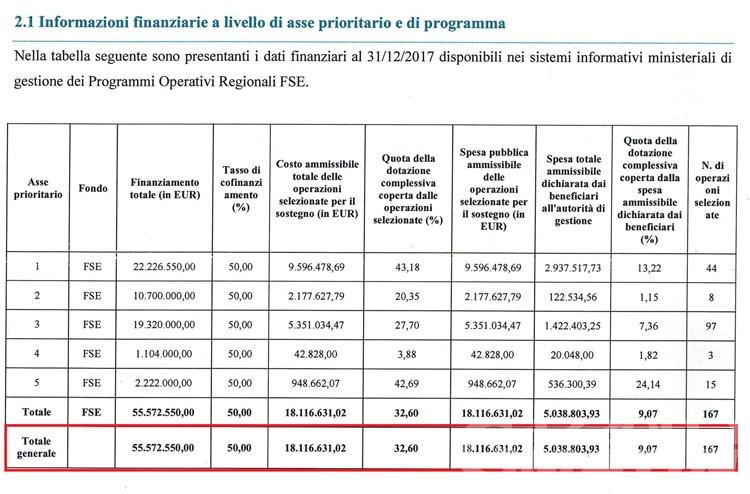 Utilizzo fondi europei, Cognetta: Valle d'Aosta in grave ritardo