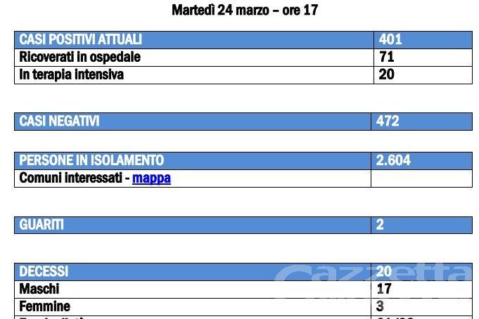 Coronavirus, 7 decessi in 24 ore in Valle d'Aosta. (bollettino regionale)