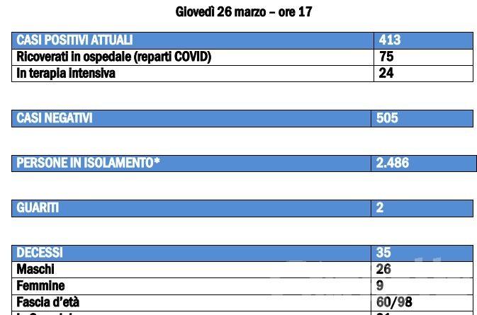 Coronavirus, Valle d'Aosta: altri 7 morti in 24 ore
