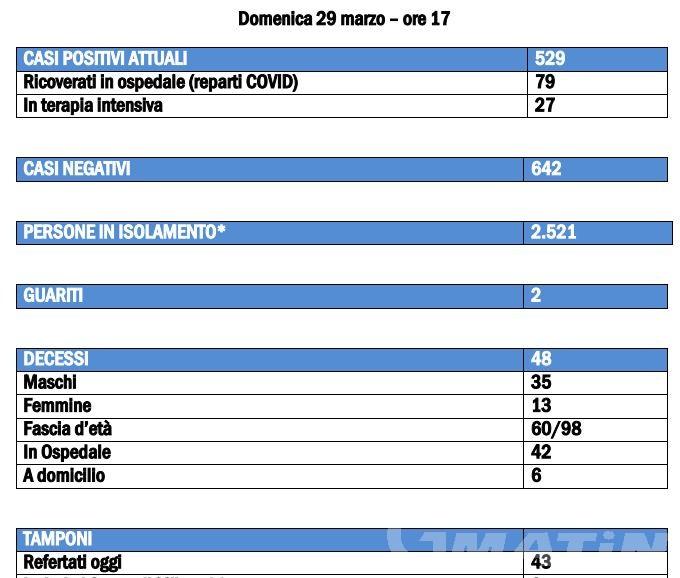 Coronavirus, Valle d'Aosta: 6 decessi nelle ultime 24 ore