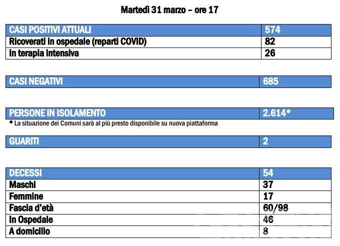 Coronavirus, Valle d'Aosta: 574 contagiati, 54 morti