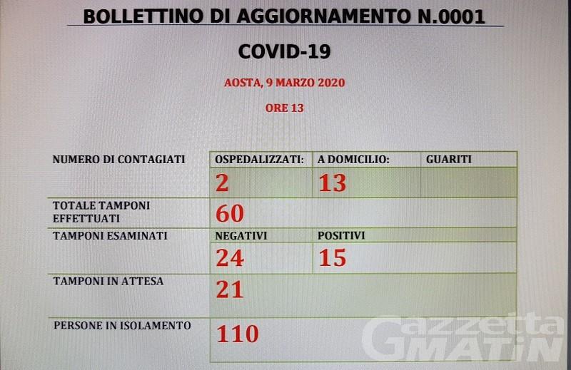 Coronavirus: sono 15 i casi positivi, 110 le persone in isolamento