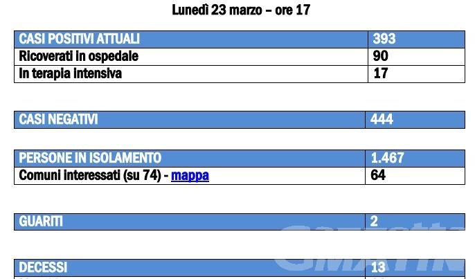 Coronavirus, 13 i morti e 393 positivi in Valle d'Aosta