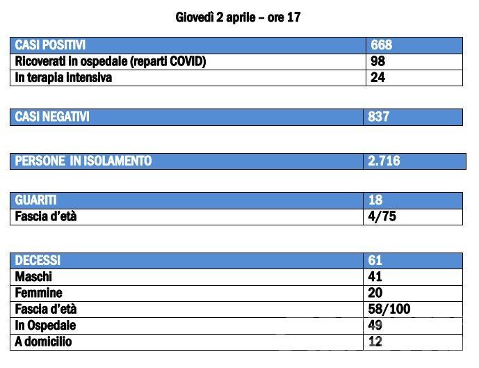Coronavirus, Valle d'Aosta: rallenta il contagio, ma più persone ricoverate