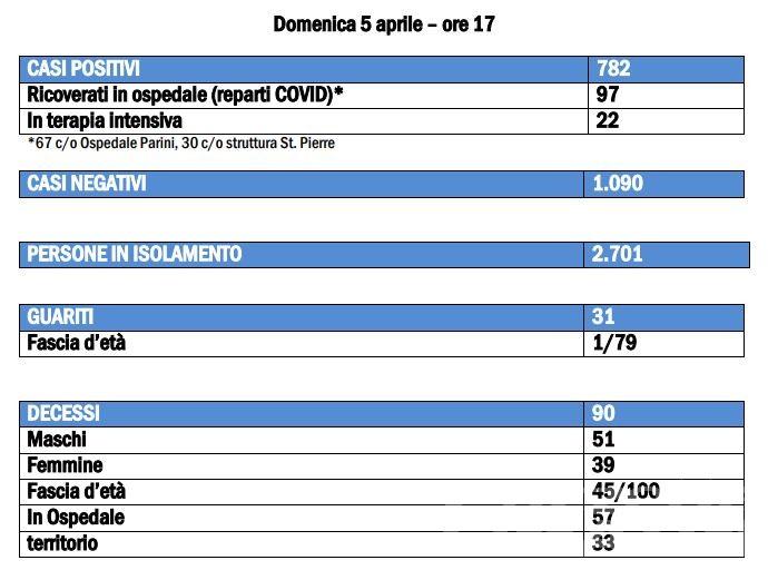 Coronavirus, Valle d'Aosta: salgono a 782 casi positivi, 8 morti in 24 ore