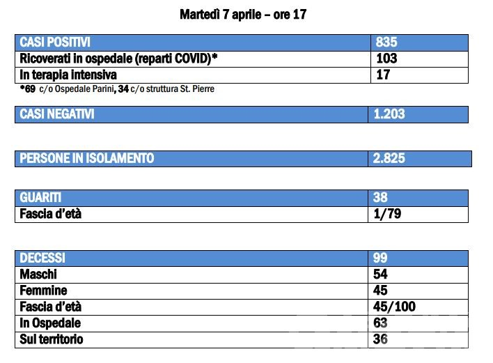 Coronavirus, Valle d'Aosta: 38 guariti, 835 positivi e 99 morti