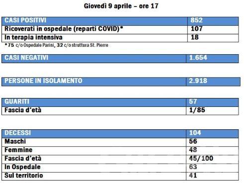 Coronavirus, Valle d'Aosta: 8 guariti e 3 decessi nelle ultime 24 ore