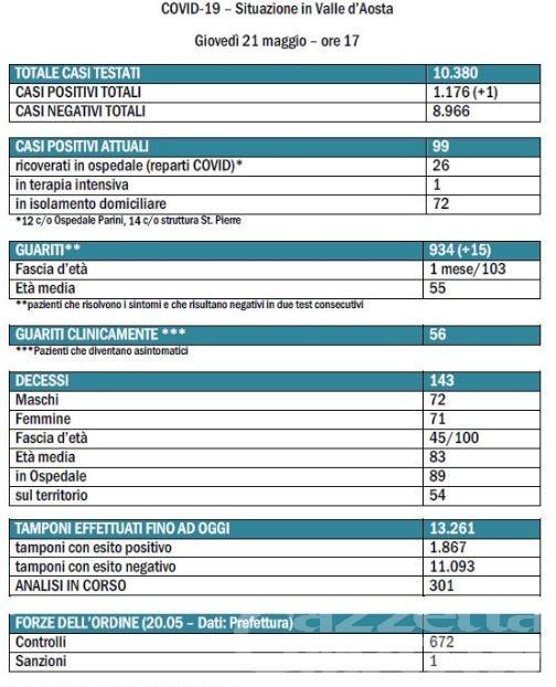 Coronavirus, Valle d'Aosta: per la prima volta dal 16 marzo meno di 100 casi positivi